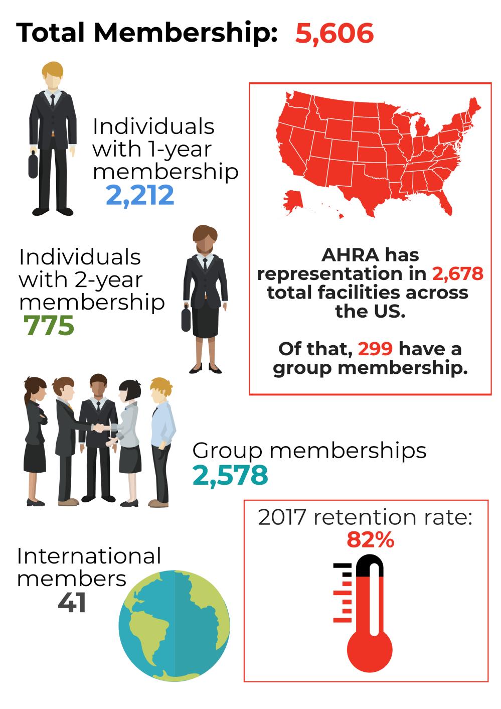 Total Membership 2018