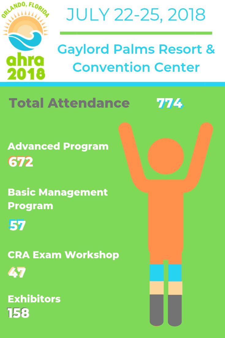 2018 AM Attendance