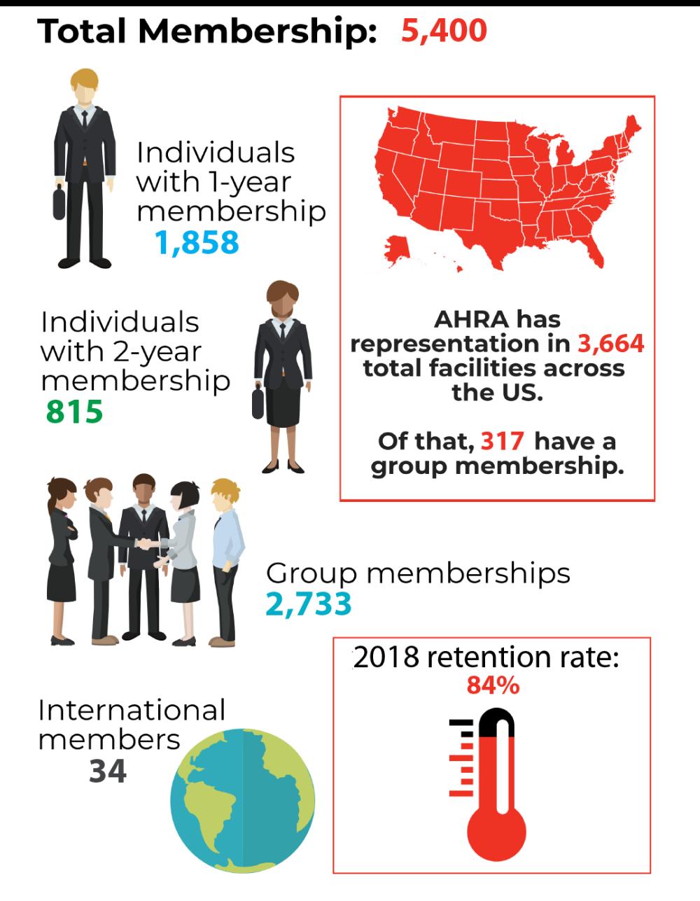 Total Membership 2019